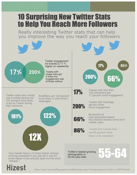 10 tips to get more followers on twitter how2update 10 surprising twitter stats to help you reach more