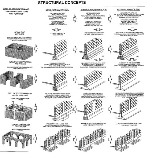 different types of house foundations compressed earth blocks volume ii manual of design and