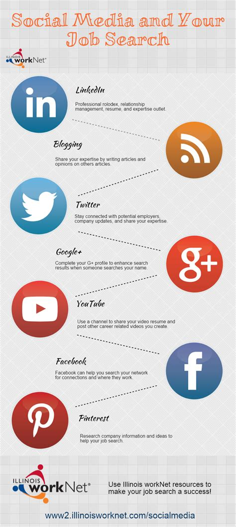 How To Search For On Social Media Social Media And Your Search Tfe Times
