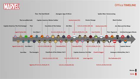 marvel cinematic universe timeline marvel cinematic universe timeline