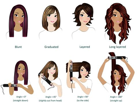 Types Of Hair Cuttings by Zylist Trimmer For Bangs And Longer Hairstyles