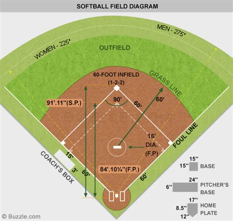 softball diagram fielding high school fastpitch softball field dimensions www