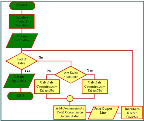programming logic flow chart flowchart exles in computer programming