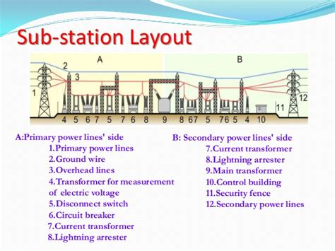 layout of grid substation typical layout of a sub station
