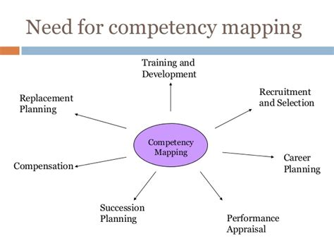 Competency Based Mba by Competency Mapping Definition N 252 Rnberg