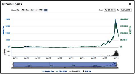 bitcoin bid bitcoin litecoin a contentious bid the iilm
