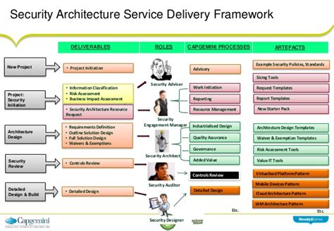 information security standards template security architecture frameworks