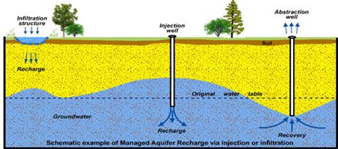 groundwater recharge and a guide to aquifer storage recovery books managed aquifer recharge