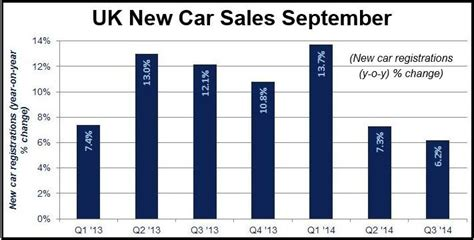new year sales uk uk september car sales 5 6 percent to a 10 year high
