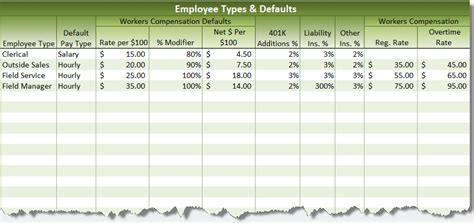 7 steps to calculate your employee labor burden costs labor burden calculator how to calculate employee labor