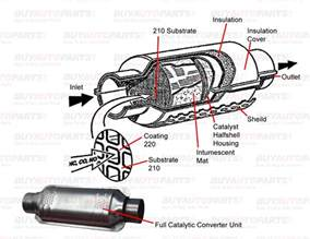 What Does A Cadillac Converter Do Repair Catalytic Converter