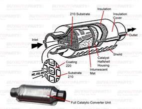 Automobile Exhaust System Design Pdf Repair Catalytic Converter