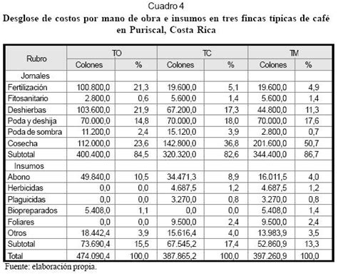 precio de obra por metro cuadrado costo mano de obra de pintura vinilica por metro cuadrado