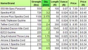 bushgear cord weight strength cost comparisons