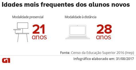 aumento de 25dividido em 4anos 1 parcela em 2016 blog n 250 mero de novos alunos em cursos superiores presenciais