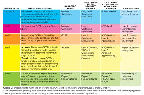 city of wolverhton college course entry requirements chart