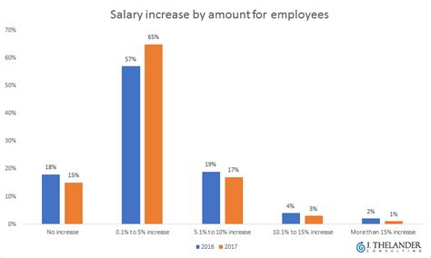 Pe Mba Salary by An Inside Look At Salary Increases For Execs And Employees