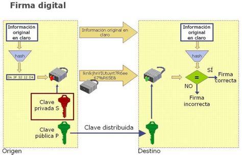 ejemplos de firmas digitales newhairstylesformen2014com rsa y sus servicios de seguridad