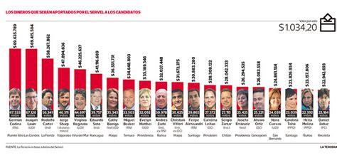 tabla reteica 2016 alcalda de buenaventura servel pagar 225 m 225 s de 9 500 millones a candidatos por