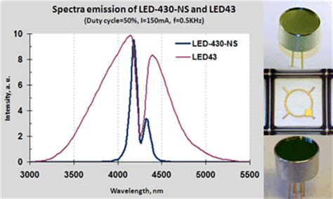ir spectroscopy diode leds with the narrow spectrum
