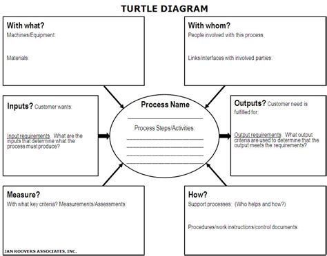 turtle diagram template learn the process approach how to use turtle diagrams