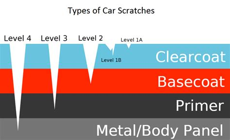 Car Paint Types by How To Remove Scratches From Your Car A Step By Step Guide