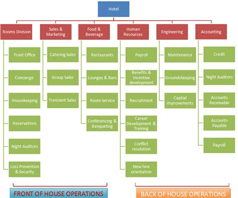 what is room division management in hotel 2 functions and divisions in a hotel and how they relate to the room divisions elen