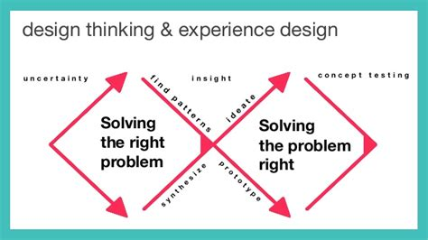 design thinking meets hr transforming the employee experience at hr hub designing the employee experience