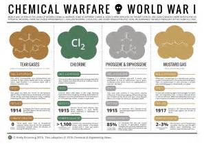 chemical blinding when chemicals became weapons of war 171 100 years of