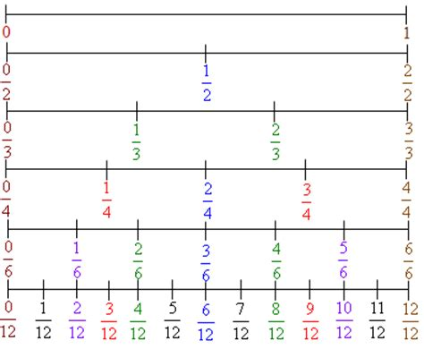 printable equivalent fraction number line 4 best images of printable fraction chart to 20