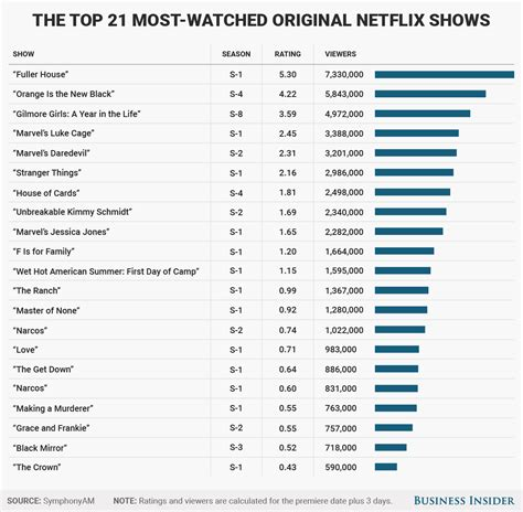 best top series the most popular netflix original shows ranked business