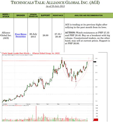 stock analysis report template price analysis report forex trading