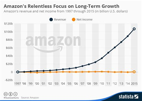 how many sales to amazon chart amazon s impressive long term growth statista