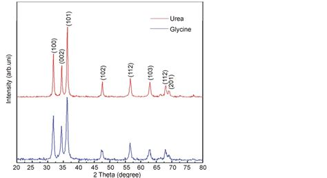 Xrd Pattern Of Urea   x ray analysis by williamson hall and size strain plot