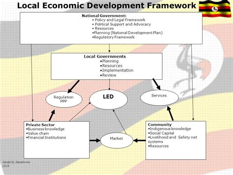 Planning Local Economic Development introduction local economic development is being