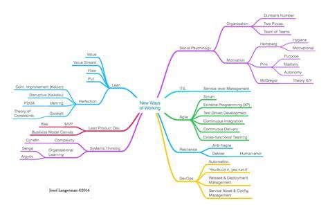 design thinking gartner contrasting the waterfall model agile lean and devops