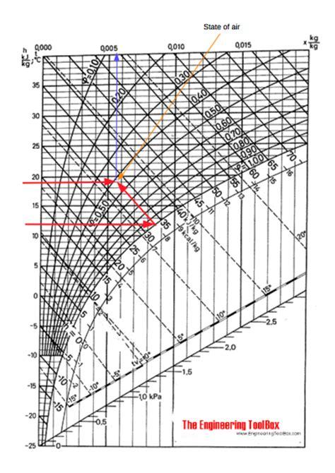 diagramme de l air humide excel mollier diagram