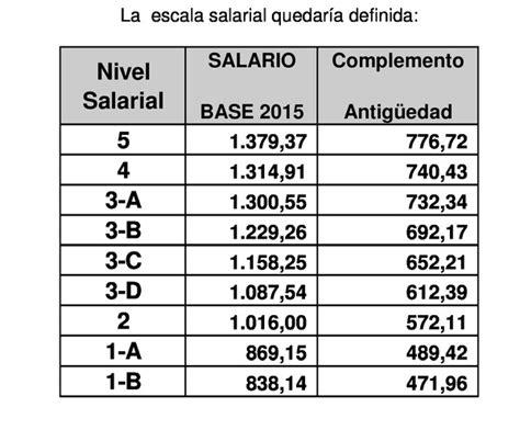 convenio colectivo oficinas y despachos de madrid tablas salariales 2016 oficinas y despachos madrid