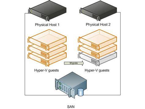hyper v visio network issues when migrating hyper v servers niall best