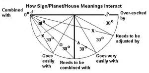 In House Meaning meaning of planets in houses page 2 pics about space