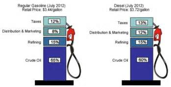 Used Car Prices Canada Vs Usa Gasoline And Diesel Usage And Pricing