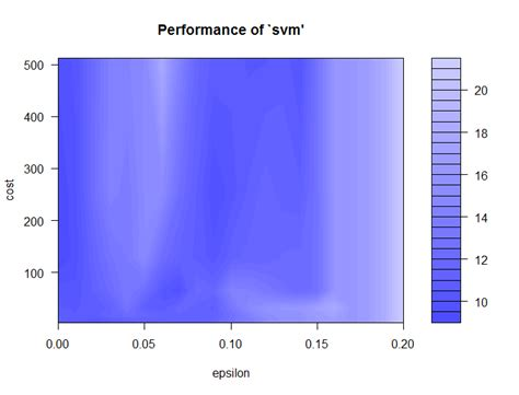 tutorial support vector regression support vector regression with r svm tutorial