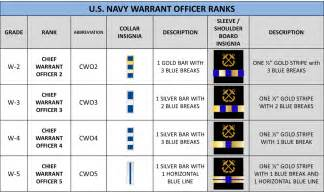 ranks rates hs njrotc