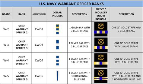 Navy Warrant Officer Ranks by Ranks Rates Hs Njrotc