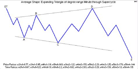 triangle wave pattern elliott wave pattern triangle contracting ct and