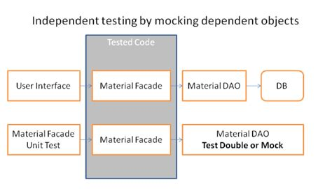 dao pattern unit testing sap abap central mocking daos with abap test double framework
