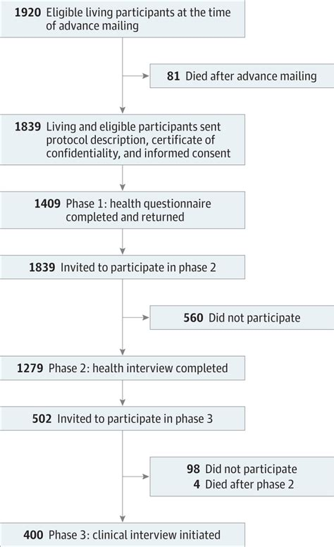 Research Letter Jama Psychiatry course of posttraumatic stress disorder 40 years after the