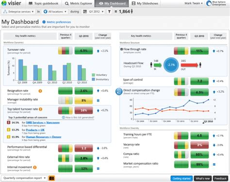 hr metrics dashboard template workforce analytics visier inc