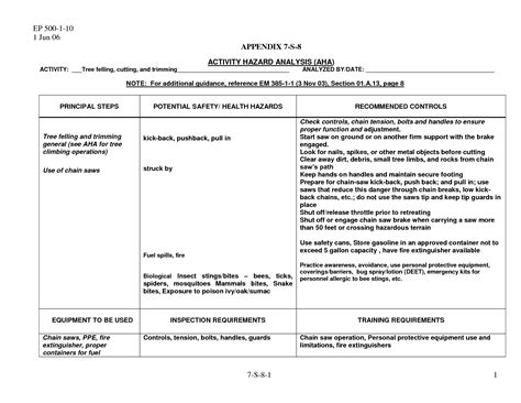 activity hazard analysis template 14 best images of analysis template worksheet contractor log sheet template activity