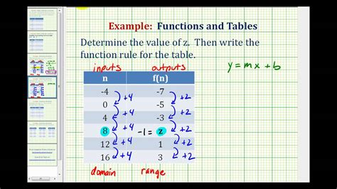find a table ex 3 write a function rule given a table of values